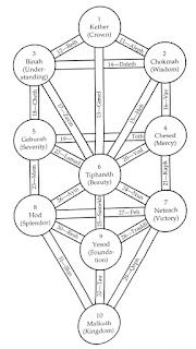 Image result for tree of life kabbalah