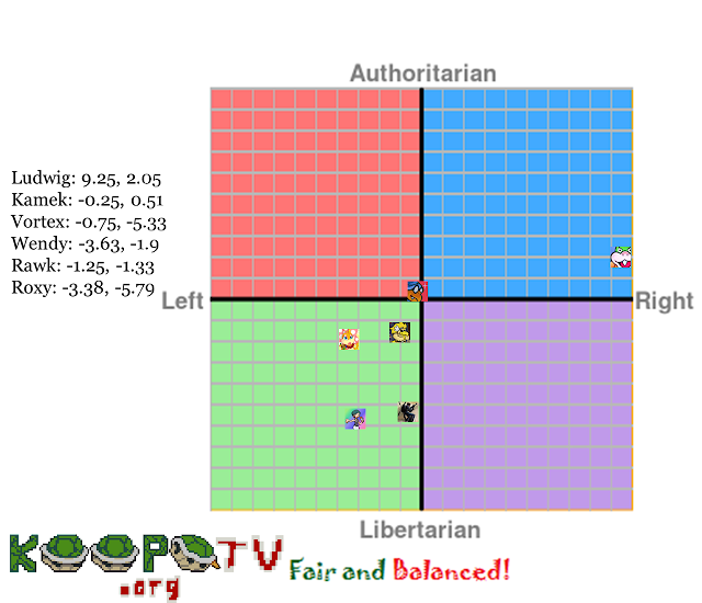 KoopaTV staff political compass group fair and balanced Ludwig Von Koopa Wendy O. Vortex Kamek Rawk Hawk Roxy
