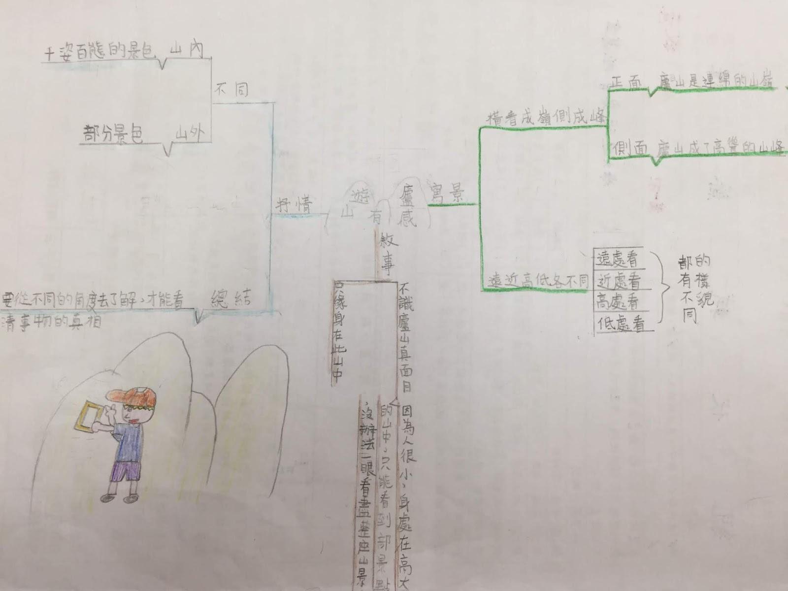 翻轉吧!課堂: 國語MAPS教學:翰林四下第七課 遊廬山有感