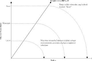 Gambar Pola Umum Perkembangan Seorang Wirausaha