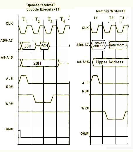 T-States of all instructions of 8085 Microprocessor Shivajees MCQ