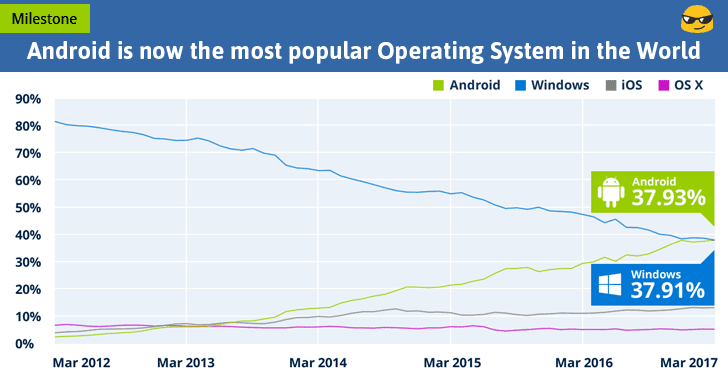 android windows popular operating system