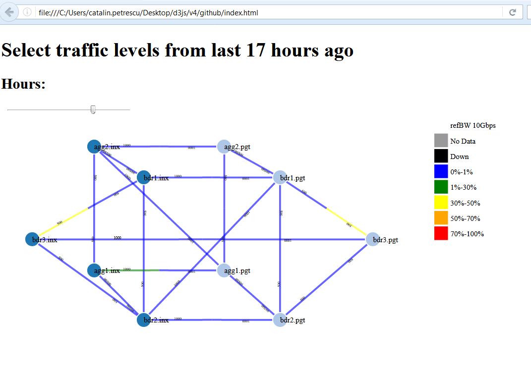 Down Bit : d3js network weathermap