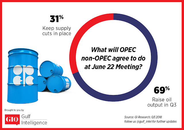 Chart Attribute: In a GIQ Poll conducted with 66 oil industry executives, market traders & analysts one week ahead of a critical meeting in Vienna, 69% said they expect OPEC & Non-OPEC to Raise Oil Supplies in the Second Half of 2018. / Source: Gulf Intelligence