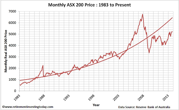 Chart of the Monthly ASX200 Price