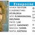 [Ελλάδα]Θεσσαλονίκη:Νεκρή εντοπίστηκε η 53χρονη που είχε εξαφανιστεί μετά την κακοκαιρία