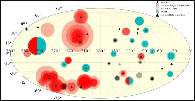 All hot spots detected are shown on a map of Io. Each circle represents a new detection; the size of the circle corresponds logarithmically to the intensity, and more opaque regions are where a hot spot was detected multiple times. The color and symbol indicate the type of eruption, following the legend. Loki Patera is at 310 West, 10 North and Kurdalagon Patera is at 220 West, 50 South.