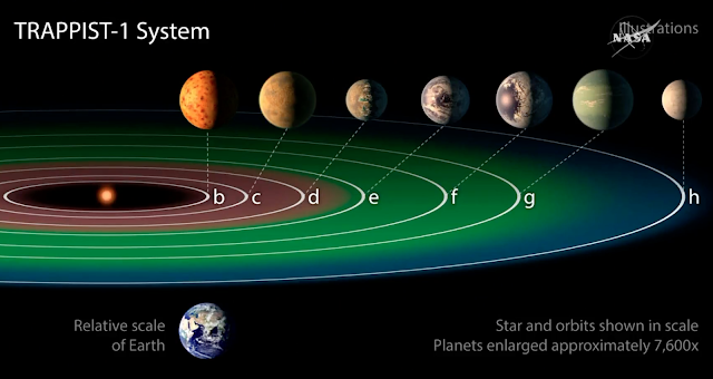 NEW SOLAR SYSTEM WITH 7 NEW PLANETS