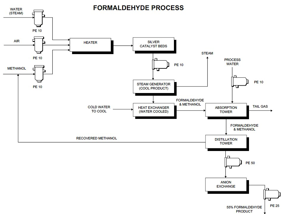 Process flow sheets: Formaldehyde production process flow