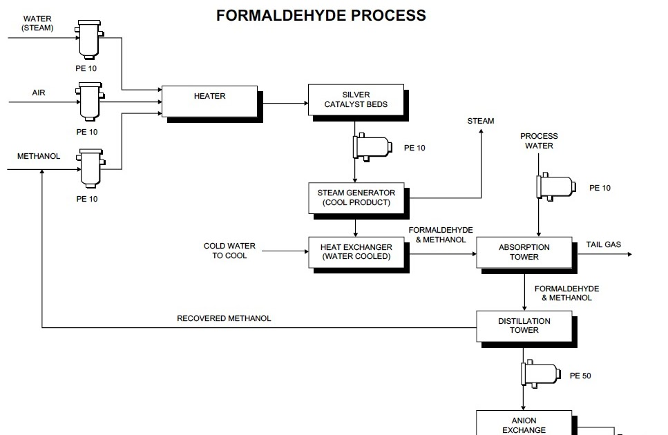 process flow diagram of formaldehyde