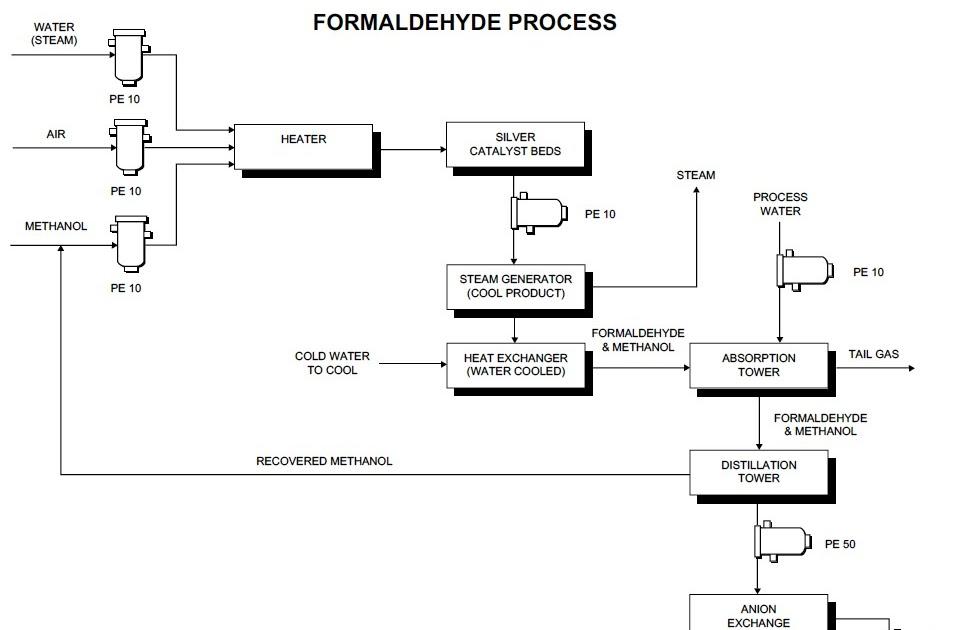 Process flow sheets: Formaldehyde production process flow