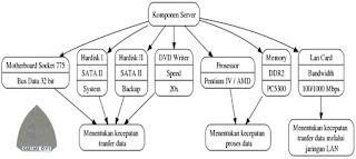 Spesifikasi Komponen Server Untuk Aplikasi Jaringan Komputer