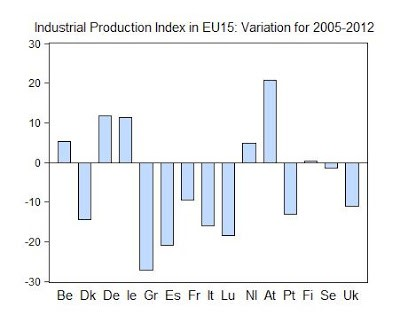 20. Industry and Crisis in Europe, 2005-2012