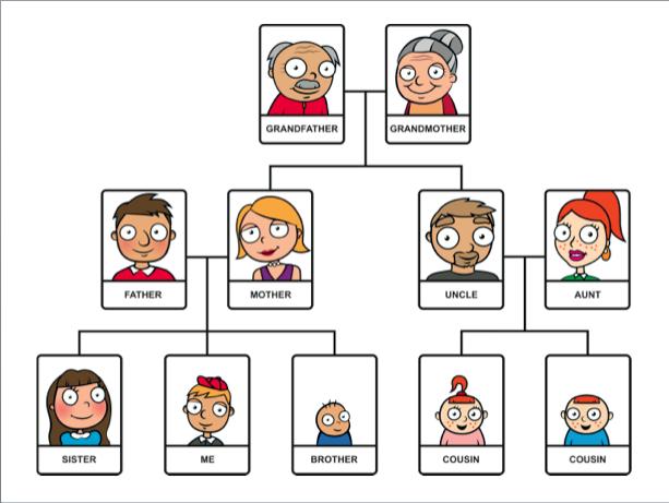 I Love My Family Materi Bahasa Inggris Sd Kelas 5 Belajar Bahasa Inggris Online Gratis