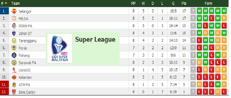 carta liga super 25 April 2015