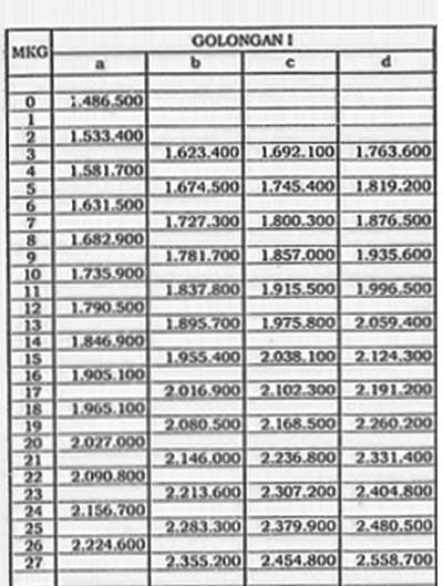 Daftar Gaji Pokok PNS 2017 Golongan I