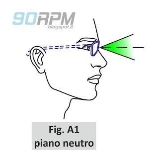 Fig. A1: campo visivo a piano neutro di un ciclista con occhiali
