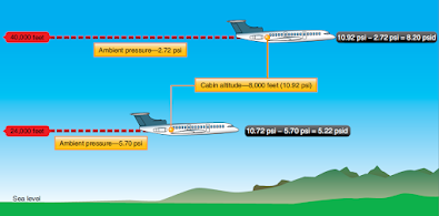 Aircraft Pressurization Issues