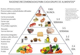 Resultat d'imatges de piramide de los alimentos