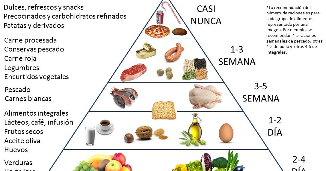 Porciones recomendadas para bajar de peso