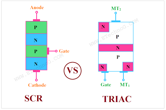 Difference between SCR and TRIAC, SCR, TRIAC