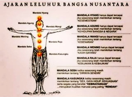 Ajaran Leluhur Bangsa Nusantara