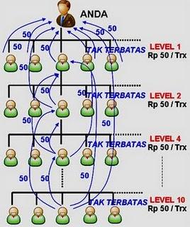 Pulsa Kalimantan, tap loket, pt top auto payment pulsa, loket ppob nasional, tappulsa, tapcenter, topautopay, topautopulsa, topmarket,