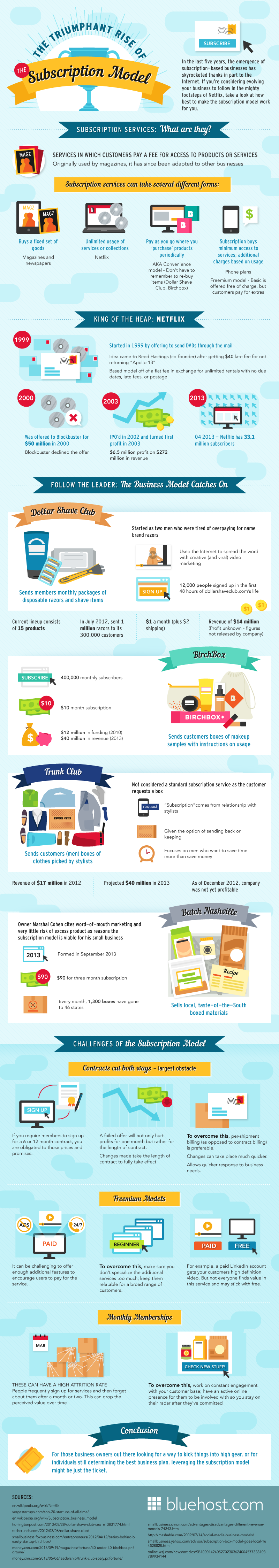 The Triumphant Rise of the Subscription Model - #Infographic