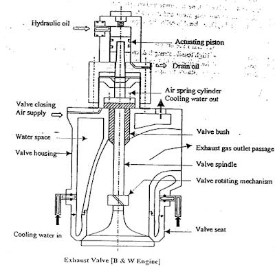 B & W exaust valve