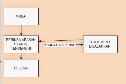 Perintah Perulangan (for(), while(), dan do while()) pada Java di NetBeans 2