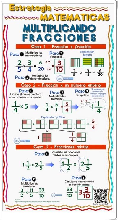 """""""Multiplicando fracciones"""" (Infografía de Matemáticas)"""