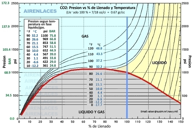 CO2 Fill vs Temperature
