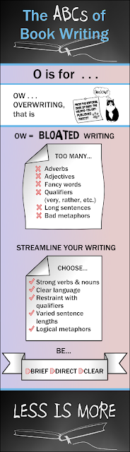 Infographic for Blog Series on Book Writing and Publishing