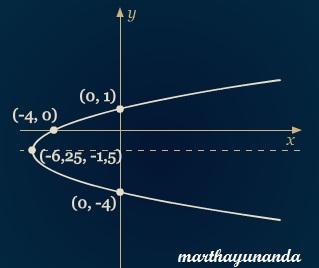 cara menggambar parabola