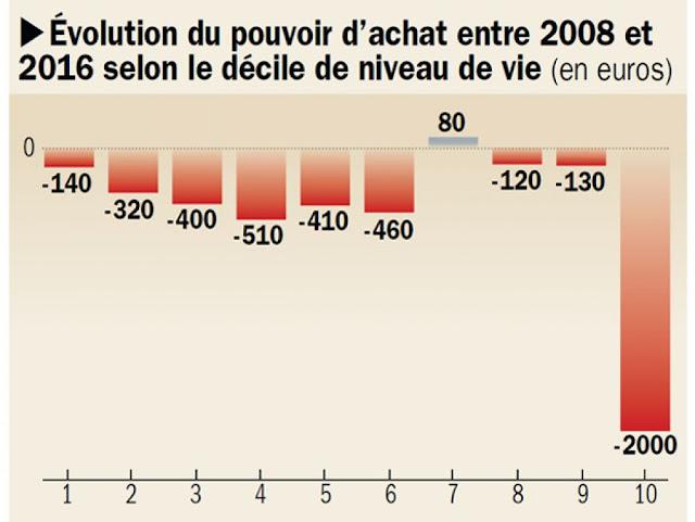Cover R4x3w1000 5c1cfae8b6d8b Les Menages Ont Perdu 440 Euros Par An En Moyenne Du