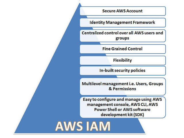 AWS IAM service provides following features