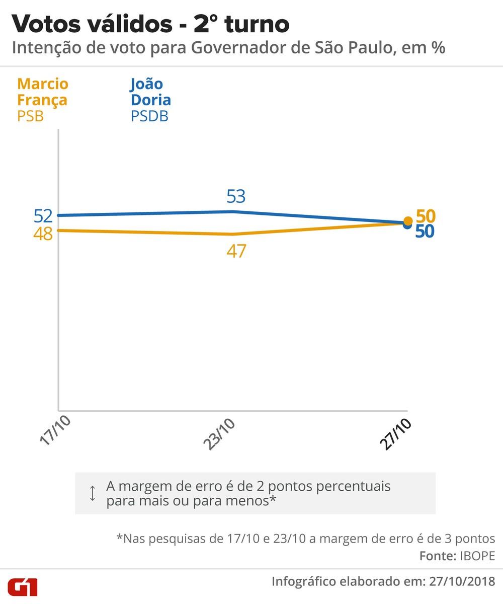 Ibope: João Doria e Márcio França estão empatados na disputa pelo governo de SP