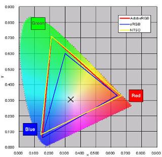 Perbandingan Color Gamut dari NTSC, Adobe RGB dan sRGB