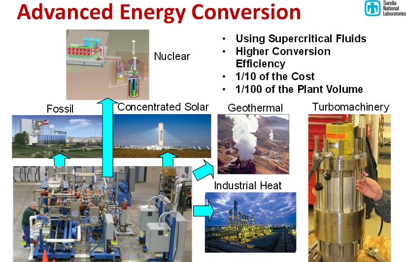 Roadmap to Supercritical CO2 turbines | NextBigFuture com