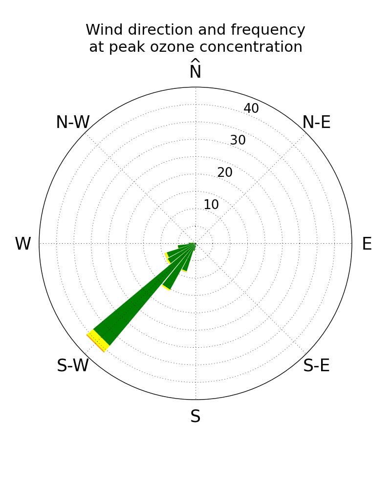 Brian Blaylock's Python Blog: Wind Rose