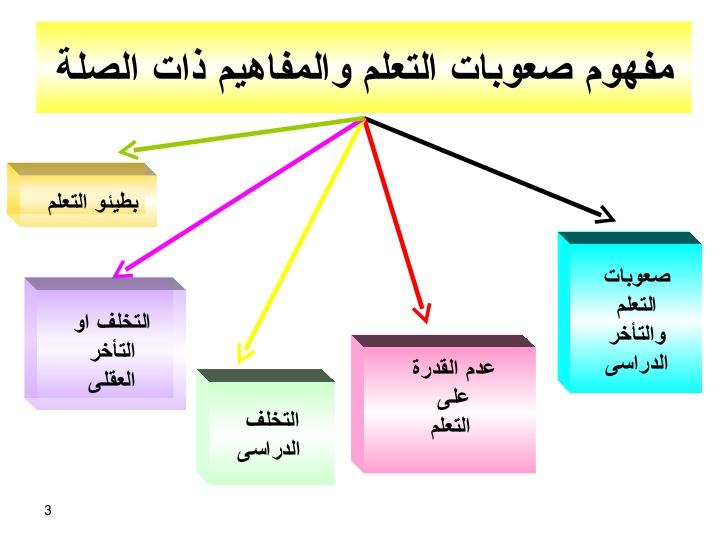 التحصيل الدراسي pdf