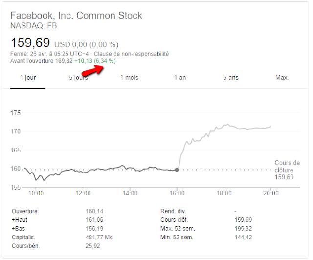 investir en bourse, investir en bourse debutant, meilleur site de trading social,