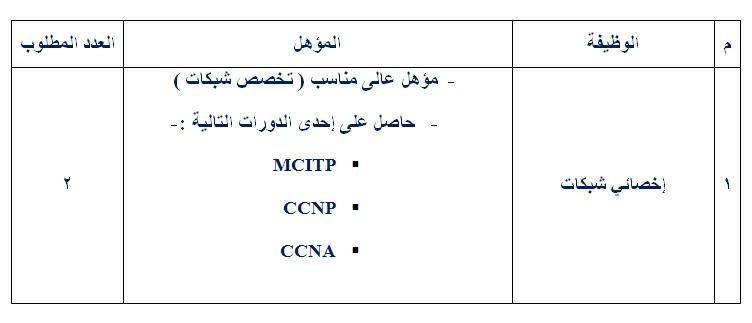 الجهاز التنفيذى للمنطقة الحرة ببورسعيد يعلن عن وظائف خالية بإدارة نظم المعلومات والتحول الرقمى