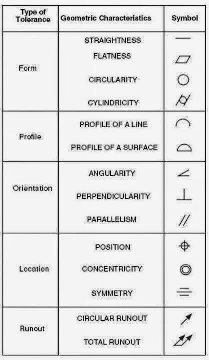 Basic engineering drawing symbols  Physics & Chemistry & Biology: Basic engineering drawing symbols