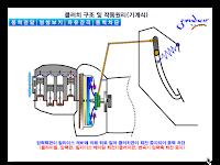 Bagaimana Cara Kerja Kopling Mekanik