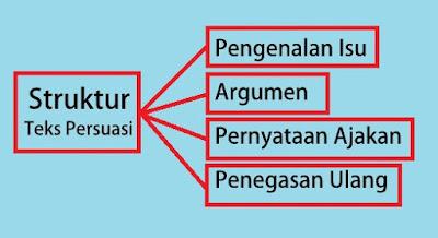 "Teks persuasi adalah teks yang mengemukakan pendapat yang bisa mengantarkan/mengajak pembaca untuk mau mengikuti bujukan atau ajakan dari penulis.,Contoh teks persuasi dengan contoh dan sruktur-strukturnya.  Pengenalan isu yaitu berupa berupa pengantar mengenai masalah yang menjadi dasar tulisan  Argumen berisi mengenai fakta-fakta yang memperkuat argumen-argumennya itu.  Pernyataan ajakan  yaitu pernyataan yang berfungsi untuk mengarahkan dan memperkuat ajakan-ajakan.  Penegasan kembali atas pernyataan-pernyataan sebelumnya dan merupakan jawaban atas pertanyaan ""Teks persuasi tersebut mengajak untuk apa?"""