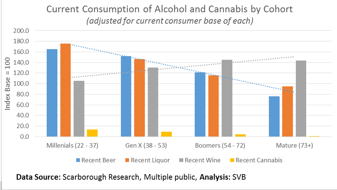 SVB on Wine: Cannabis & Millennial Wine Consumption