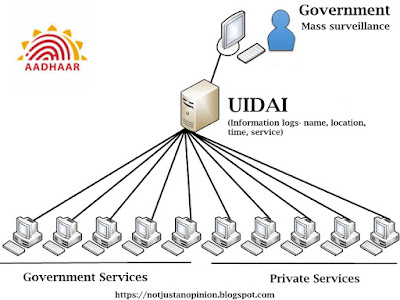 how is aadhar is used for mass surveillance by government