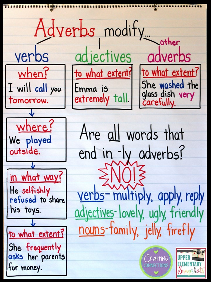 upper elementary snapshots  an adverb anchor chart  with a