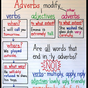 Writing Lesson Expanding Sentences An Adverb Anchor Chart With A Free Printable